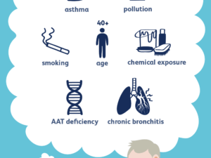 what is chronic obstructive pulmonary disease (copd) | causes symptoms and ayurvedic solution copd